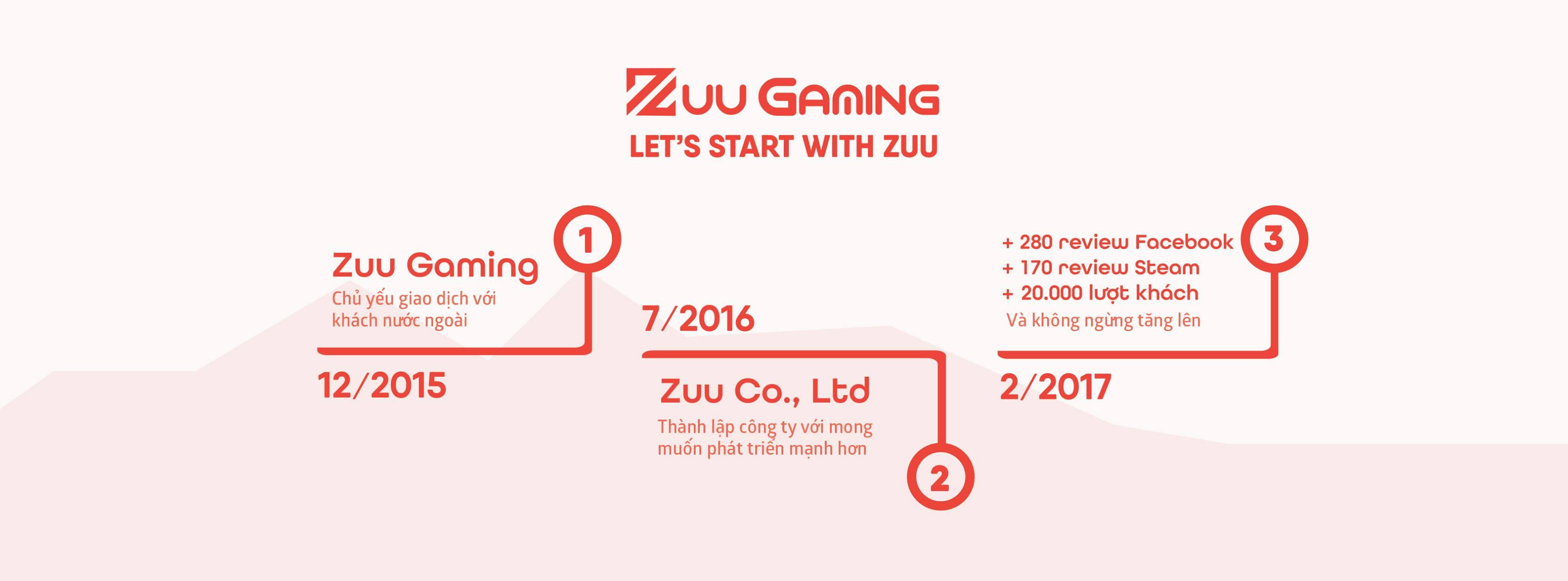 zuu.vn-history